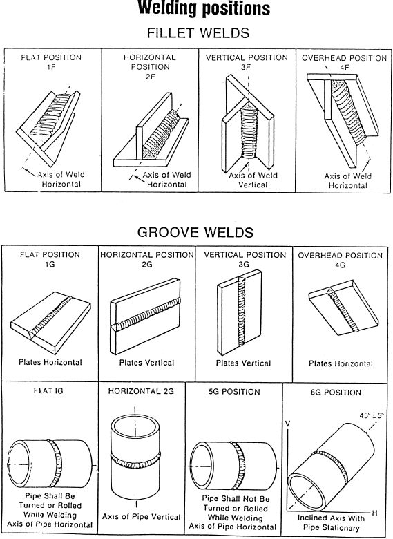 Weld Testing Procedures And Qualifications